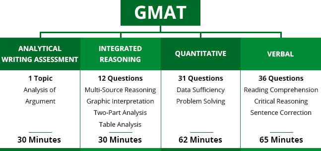 >GMAT-Know-More-About