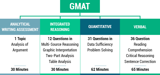 gmat essay questions 2011 Hec mba blog: diary and report about my experience at the hec mba » gmat as it was my first interaction with the test ever, i was surprised by the way many of the questions were formulated i found so, instead of resitting the gmat to improve my score, i decided to focus on writing fantastic essays.