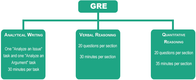 Long should gre analytical essay
