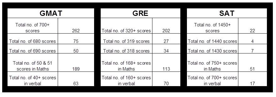 Jamboree GMAT vs GRE vs SAT