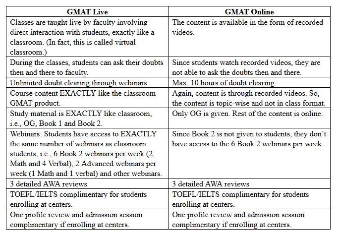 GMAT Live Vs GMAT -Online