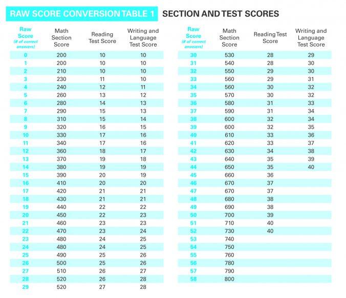 Scoring New SAT Practice Test 1 | SAT Suite of Assessments